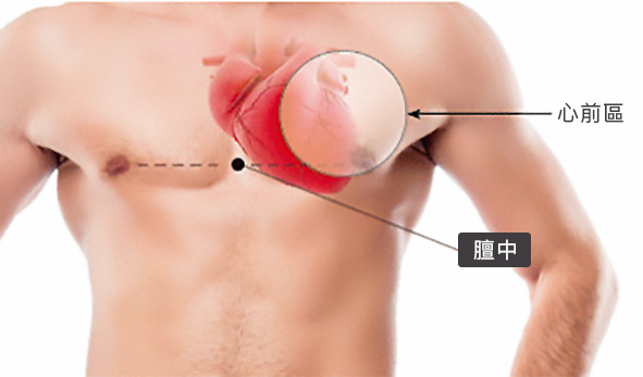 心绞痛自我急救方法一:扣击 心前区、膻中穴。(日日学提供)