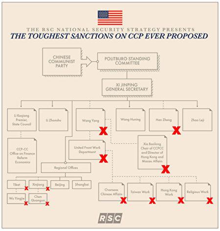 圖為「共和黨研究委員會」(the Republican Study Committee)6月10日發佈的國家安全戰略報告,建議制裁標紅叉的中共高官,最高級別可達中共政治局常委。在香港部份,提到中共常委韓正。(RSC網站)