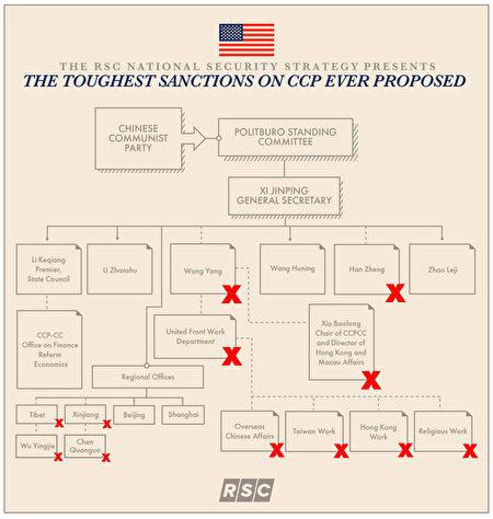 圖為「共和黨研究委員會」(the Republican Study Committee)6月10日發佈的國家安全戰略報告,建議制裁下面的中共高官,最高級別可達中共政治局常委。(RSC網站)