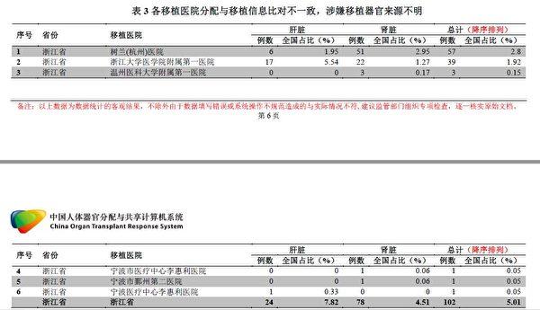 浙江省COTRS數據核查報告截圖。報告揭示,浙江省醫院器官移植中的「移植器官來源不明」,視為非法。(大紀元)