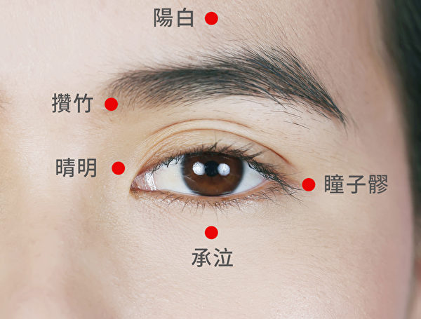 常按5個穴道讓你的眼睛明亮,消除眼袋、魚尾紋。(Shutterstock/大紀元製圖)
