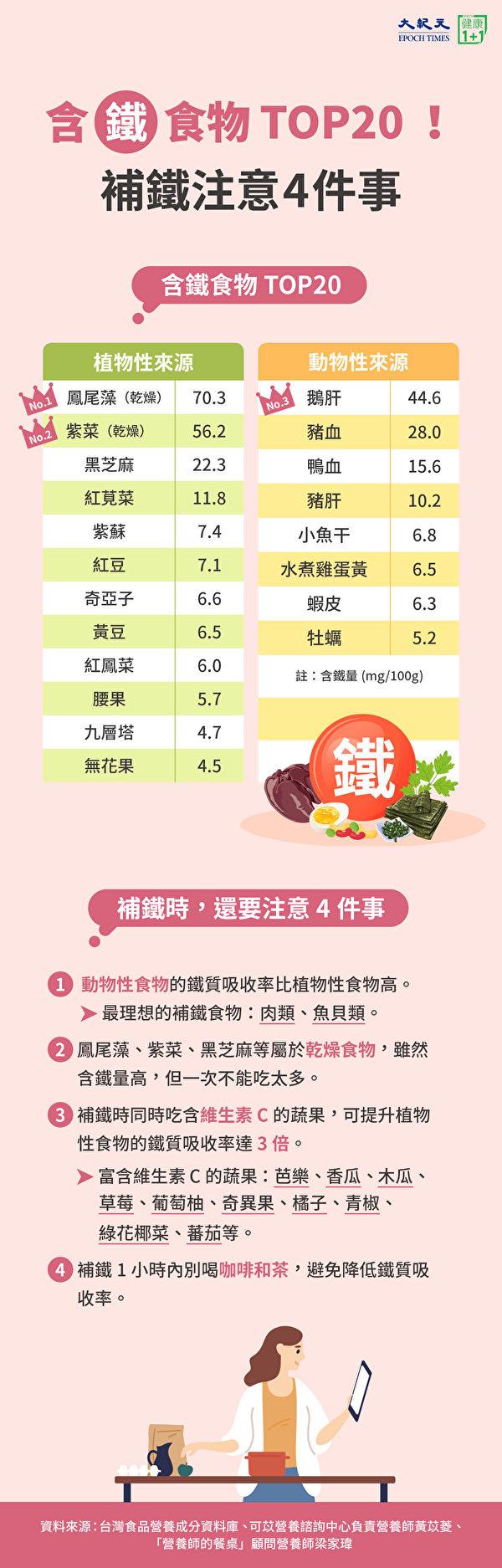 含铁食物TOP20,补铁时要注意4件事。(大纪元制图)