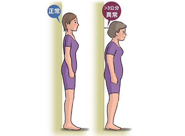 骨质疏松自我检查方法:背靠着墙站立时,头枕部与墙间距>3公分是异常。(原水文化提供)