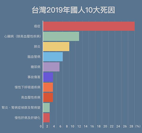 台灣2019年國人十大死因。(大紀元製表)