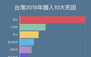 台湾新十大死因公布 癌症居首 肺炎升最快