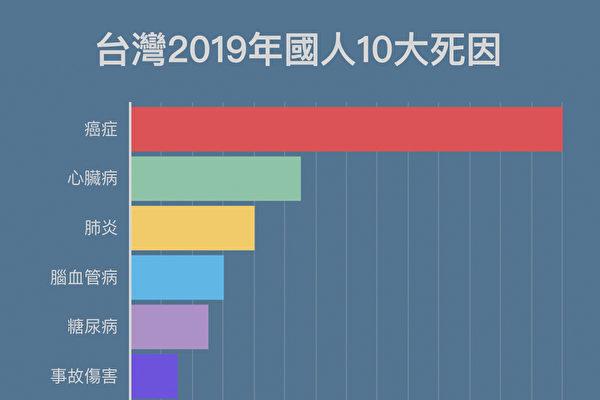 台湾卫生福利部16日公布最新2019年国人十大死因,癌症仍位居第一。(大纪元)