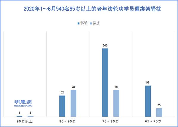 2020年1~6月540名65歲以上的老年法輪功學員遭綁架騷擾。(明慧網)