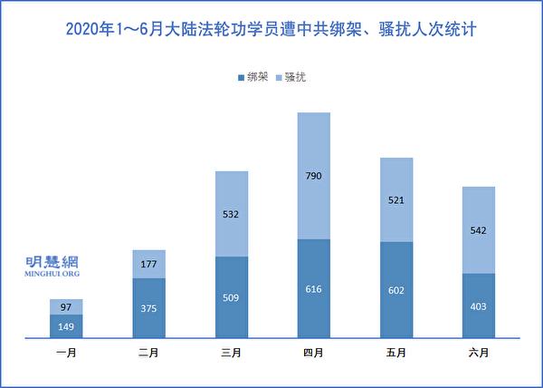 2020年1~6月大陸法輪功學員遭中共綁架、騷擾人次統計示意圖。(示意圖)