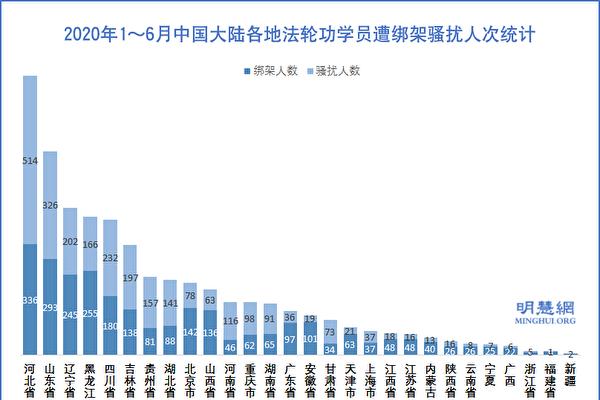 上半年 至少5313名法輪功學員被綁架騷擾
