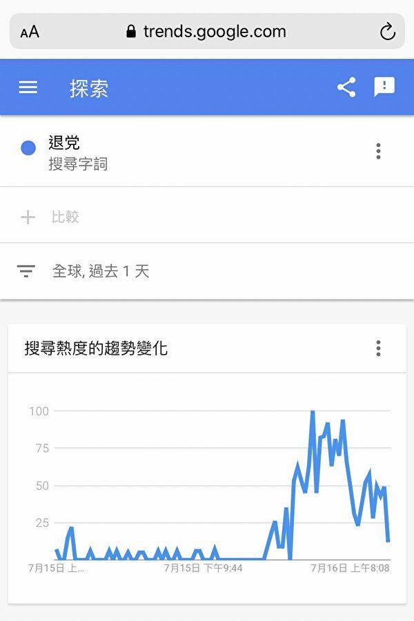 圖:來自全球的穀歌搜索「退黨」資料。(截圖)
