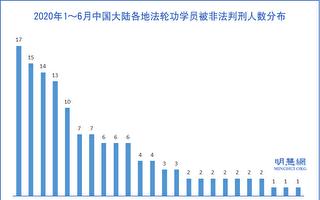 上半年 至少132名法輪功學員遭中共冤判