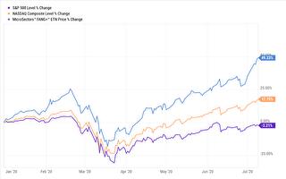 現在投資FANG+股票 小心回報率偏低