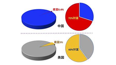 圖二:中國的財富集中度遠遠高於美國。