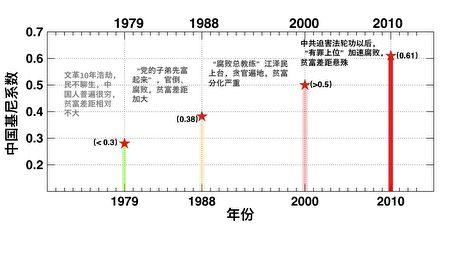 圖三:中國堅尼系數的走向清晰地記錄了中共對人民犯下的罪惡。