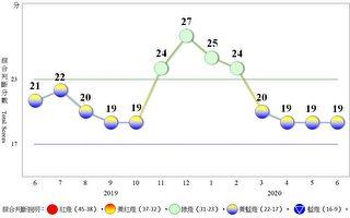 景氣燈號連4個月黃藍燈 台國發會:仍須關注疫情發展