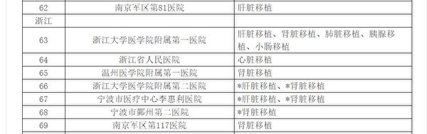 2015年2月中共衛健委發佈《169家器官移植醫院名單》。圖為官網截圖。(中共衛健委官網截圖)