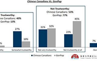 民調:過半加拿大華裔不信任中共政府