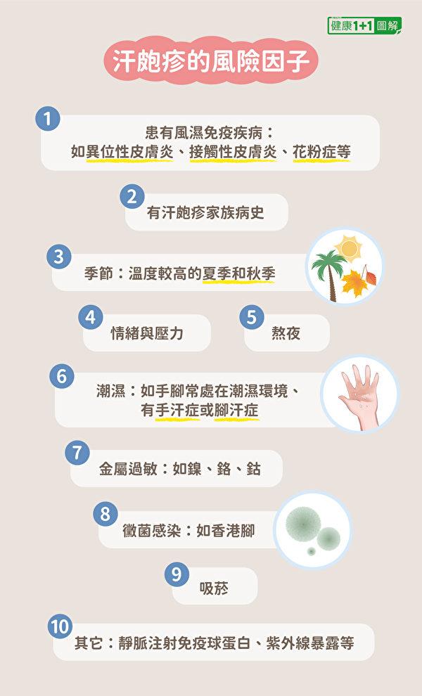 汗皰疹的風險因子。(健康1+1/大紀元)