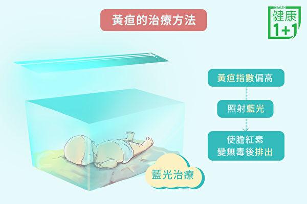 宝宝进行抽血检验,若是黄疸指数偏高,便需要入院照蓝光治疗。 (健康1+1/大纪元)