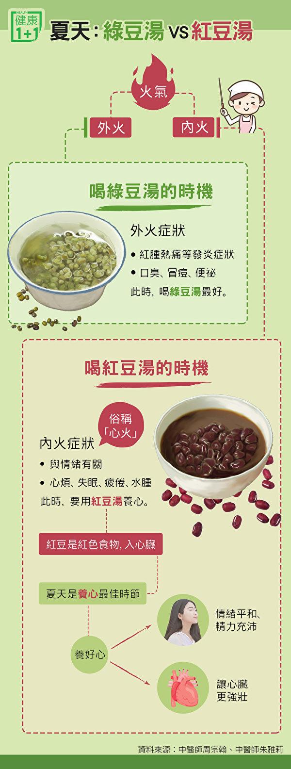 夏天天氣悶熱、火氣大,降火氣該喝綠豆湯還是紅豆湯?(健康1+1/大紀元)