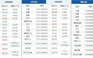 三峡大坝水情监控数据显示异常 南京汛情严峻