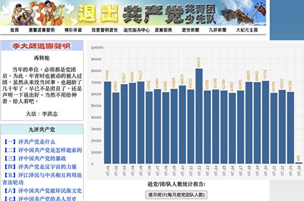 大紀元退黨網站7月份「三退」人數單日統計一覽表(網絡截圖)
