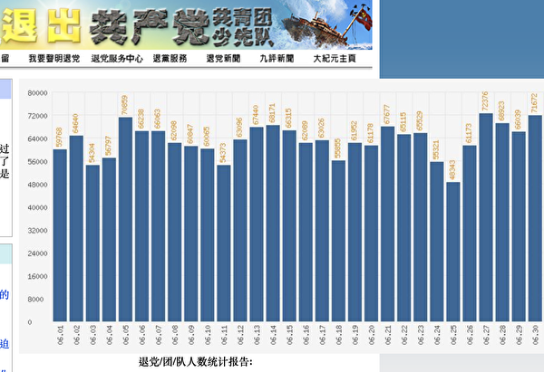 大紀元退黨網站6月份「三退」人數單日統計一覽表(網絡截圖)