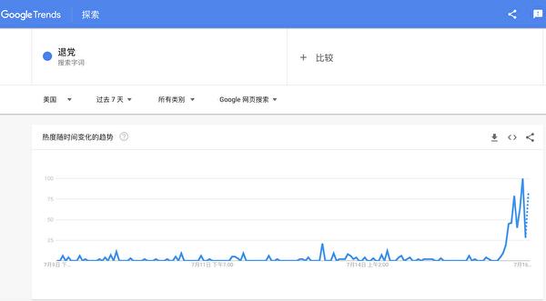Google Trends上近7天有關「退黨」的搜索趨勢。(網頁截圖)