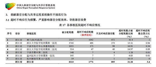 《大紀元》曝光的《COTRS浙江核查報告》,披露浙江醫院浪費了COTRS分配的五分之一的機會。(大紀元)