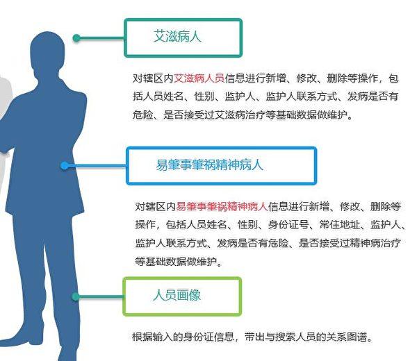 安徽省政法委維穩信息化系統的監控還帶連坐功能。圖為安徽省政法委維穩信息化系統的示範截圖。(大紀元)