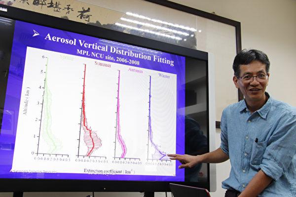 林唐煌說明大氣氣膠垂直分佈擬合,以及主要成份辨識,掌握這兩個最重要的關鍵參數,數位預報平台便指日可待。(中央大學提供)
