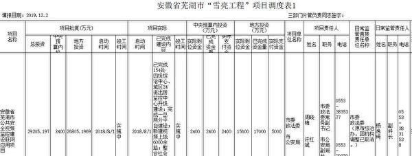 蕪湖市的項目調度表顯示2018年8月啟動的「雪亮工程」,總投資2.9億元。圖為項目調度表截圖。(大紀元)