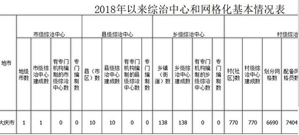 《大紀元》獲得的2018年黑龍江省大慶市綜治中心和網格化情況表格。(大紀元)