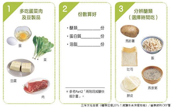 外食族減醣的3個原則。(三采文化提供)