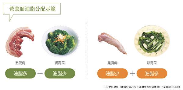 外食最怕無法控制油脂量,方法是在吃飯時,油脂量依蛋白質種類增減。(三采文化提供)