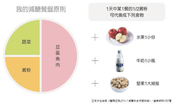 減醣餐盤原則使用圓形餐盤,豆魚蛋肉佔半圓,1/4圓是蔬菜,1/4圓是澱粉。(三采文化提供)