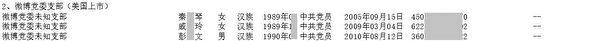 《大紀元》獲得內部人士披露的,新浪微博黨支委名單。圖為部份截圖。(大紀元)