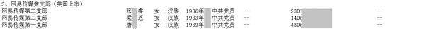 《大紀元》獲得內部人士披露的,網易傳媒黨支委名單。圖為部份截圖。(大紀元)
