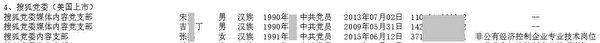 《大紀元》獲得內部人士披露的,搜狐黨支委名單。圖為部份截圖。(大紀元)