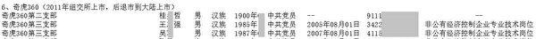 《大紀元》獲得內部人士披露的,奇虎360黨支委名單。圖為部份截圖。(大紀元)