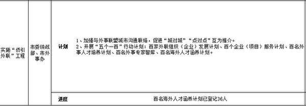 大慶市外事辦在《排頭兵2019年行動計劃》中,列出了當年重點任務,其中包括「百名海外人才涵養計劃」。圖為文件截圖。(大紀元)
