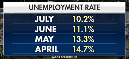 美國4-7月失業率數據(來源:美國勞工部)