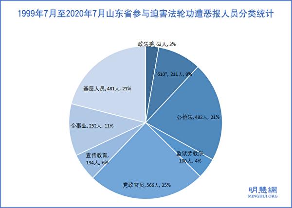 圖1:1999年7月至2020年7月山東省參與迫害法輪功遭厄運人員分類統計示意圖。(明慧網)