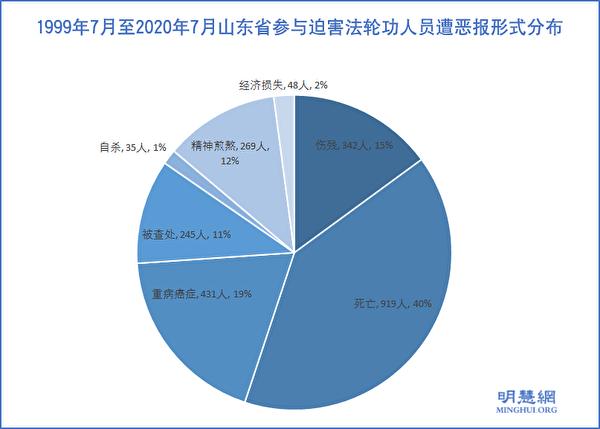 圖2:1999年7月至2020年7月山東省參與迫害法輪功人員遭厄運形式分佈示意圖。(明慧網)