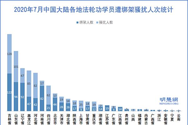 7月份 至少1410名法轮功学员遭绑架骚扰