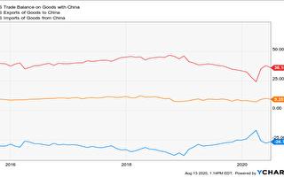 美中貿易逆差縮減 原因恐不樂觀