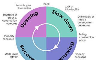 【Momentum Wealth珀斯房地产专栏】了解房地产周期和逆向投资