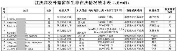 大慶市政府的外國人統計表格表明,中共對境內外國人實施了嚴格的管控。圖為表格截圖。(大紀元)