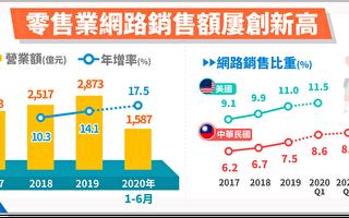 宅经济发酵 零售业网路销售年增17.5%