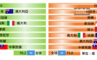台2019年國人均壽80.9歲 創10年新高